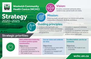 WCHC Strategic Priorities 2020 to 2025